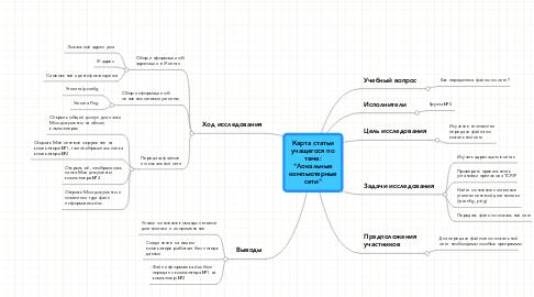 """Mind Map: Карта статьи учащегося по теме: """"Локальные компьютерные сети"""""""