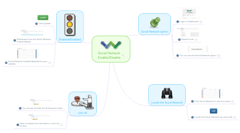 Mind Map: Social Network Enable/Disable