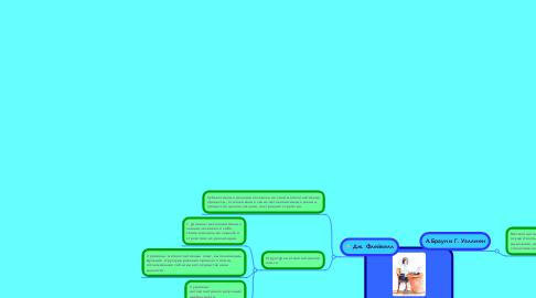 Mind Map: Метакогнитивный опыт - профессионально необходимое качество современного педагога