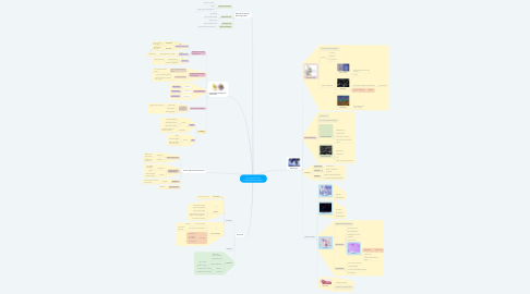 Mind Map: Concepts & Tools to Study Microorganisms