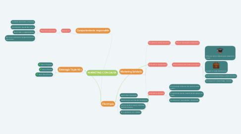 Mind Map: MARKETING CON CAUSA