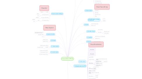 Mind Map: Crème Solaire SPF 30