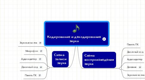 Mind Map: Кодирование и декодирование звука