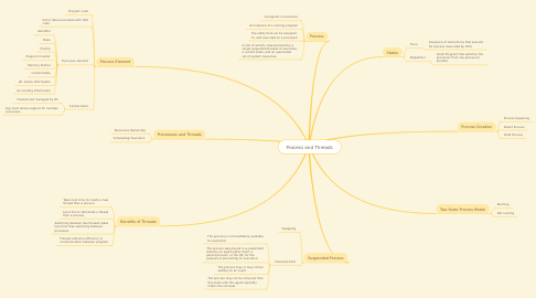 Mind Map: Process and Threads