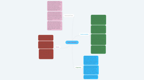 Mind Map: Apps in Education