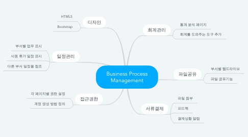 Mind Map: Business Process Management