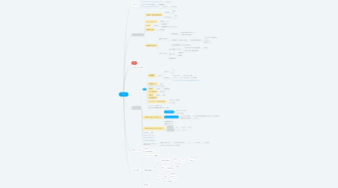Mind Map: 17jtLab