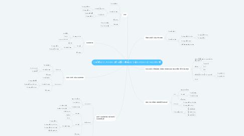 Mind Map: CHƯƠNG III: PHI KIM. SƠ LƯỢC VỀ BẢNG TUẦN HOÀN CÁC NGUYÊN TỐ