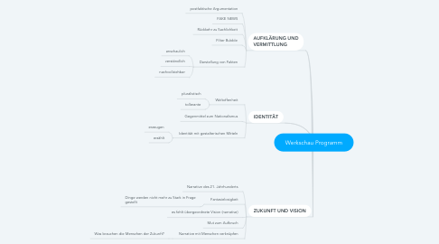 Mind Map: Werkschau Programm