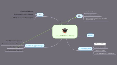 Mind Map: Les Contrats de Travail