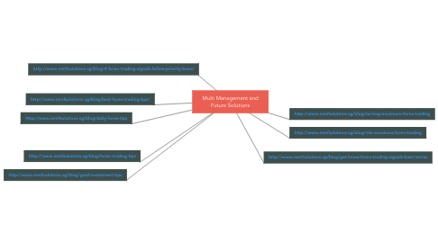 Mind Map: Multi Management and Future Solutions