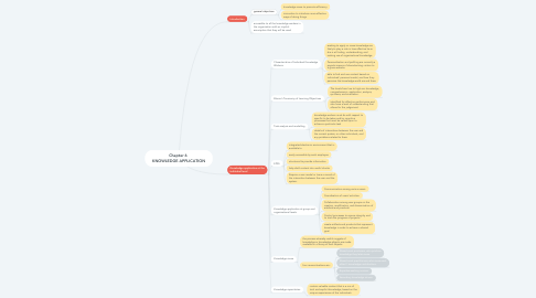 Mind Map: Chapter 6  KNOWLEDGE APPLICATION