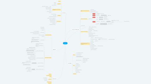Mind Map: BPCO