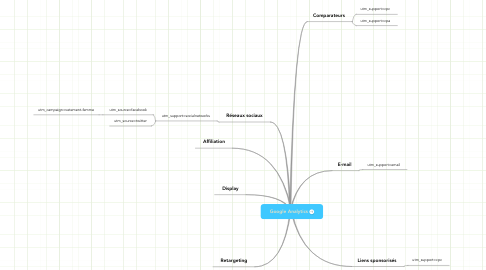 Mind Map: Google Analytics