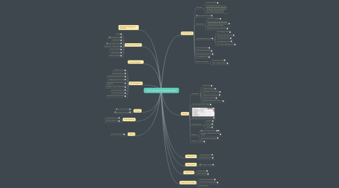 Mind Map: Project Management Templates (FREE)