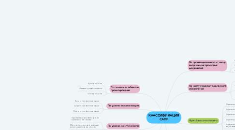 Mind Map: КЛАССИФИКАЦИЯ САПР