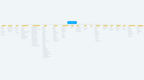 Mind Map: Arvore de Categorização Edicase