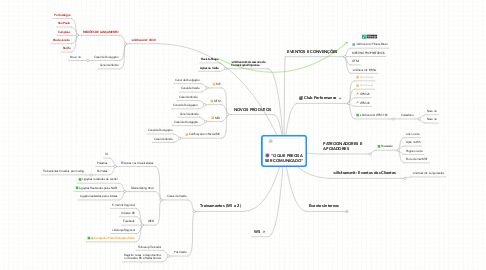 "Mind Map: ""O QUE PRECISA SER COMUNICADO"""