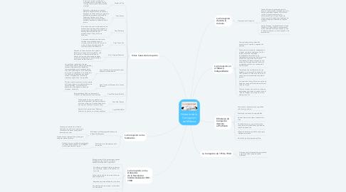 Mind Map: Historia de la Corrupción en México
