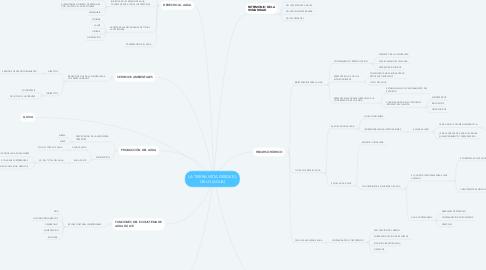 Mind Map: LA TIERRA VISTA DESDE EL CIELO (AGUA)