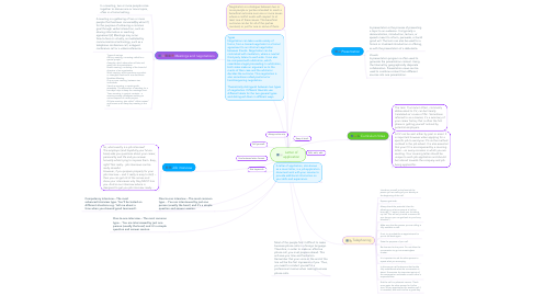 Mind Map: Letter of application