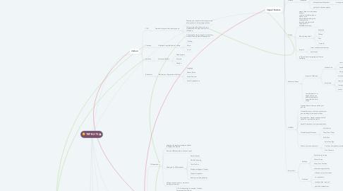 Mind Map: TEFB 273