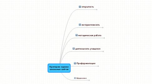 Mind Map: Критерии оценкишкольных сайтов