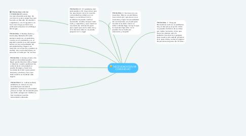 Mind Map: ¨NECESIDADES EN MI COMUNIDAD¨