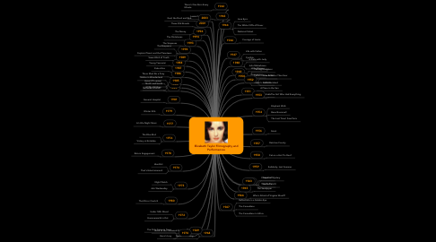 Mind Map: Elizabeth Taylor Filmography and