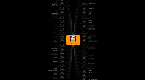 Mind Map: Elizabeth Taylor Filmography andPerformances