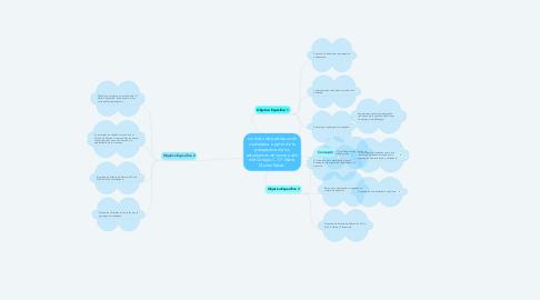 Mind Map: La visión de participación ciudadana a partir de la perspectiva de los estudiantes de noveno año del Colegio C.T.P. Mario Quiros Sasso.