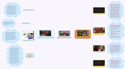 Mind Map: Сучасні технології навчання