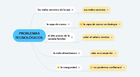 Mind Map: PROBLEMAS TECNOLÓGICOS.