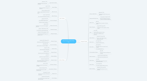 Mind Map: Major Events of World War Two