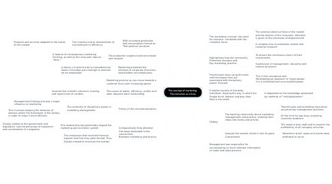 Mind Map: The concept of marketing  The consumer as a boss