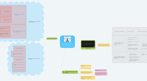 Mind Map: Ambiente Virtual del Aprendizaje desde una perspectiva Mediacional