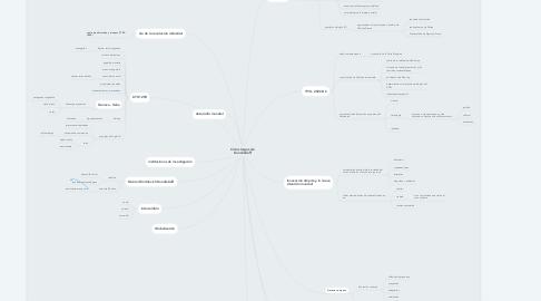 Mind Map: Ciclos largos de Kondratieff