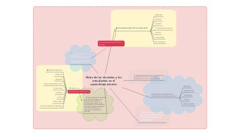 Mind Map: Roles de los docentes y los estudiantes en el aprendizaje automo