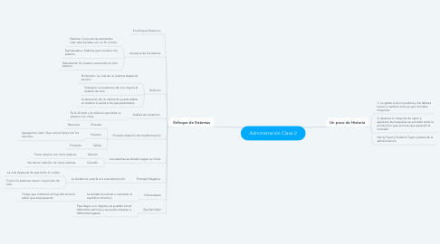 Mind Map: Administración Clase 2