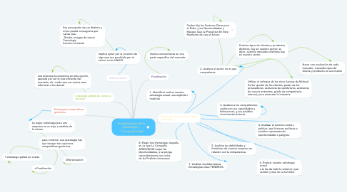 Mind Map: Fundamentos de la  Estrategia y  Competitividad