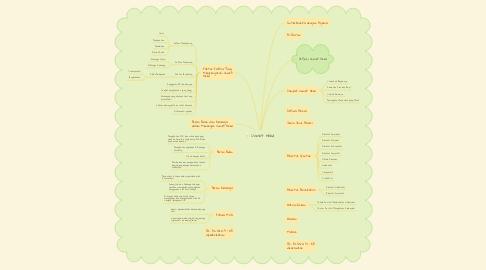 Mind Map: Unmet Need