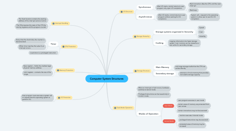 Mind Map: Computer System Structures