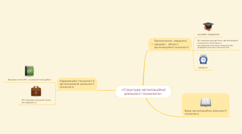 Mind Map: «Структура організаційної діяльності психолога».
