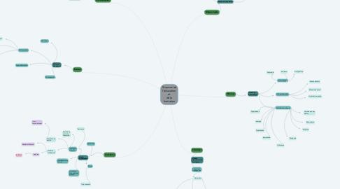 Mind Map: Sciences de l'éducation et de la formation