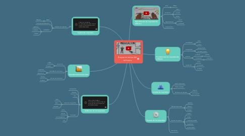 Mind Map: Requerimientos del software