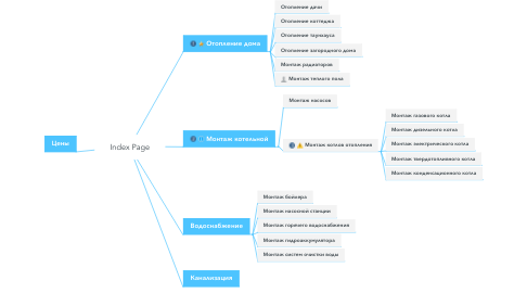 Mind Map: Index Page