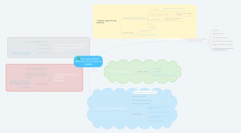 Mind Map: Prova documental eletronica no processo do trabalho