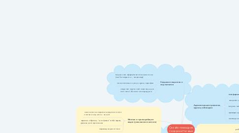 Mind Map: Онлайн-помощник Сидорова Наталья
