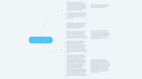 Mind Map: Are Humans Alone in the Universe?
