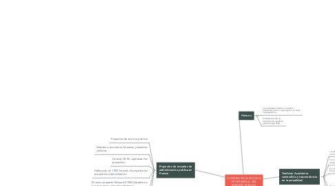 Mind Map: HISTORIA DE LA ESCUELA PROFESIONAL DEL SERVICIO PUBLICO